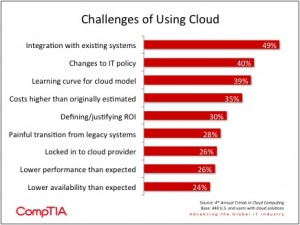 Challenges of Cloud Computing